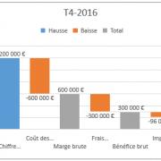 Utiliser un graphique en cascade pour visualiser des effets cumulés sur une valeur initiale avec Excel 2016