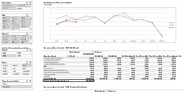 5 étapes Faciles Pour Réaliser Un Tableau De Bord Avec Excel Xl Business Tools